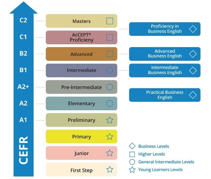 This image is a CEFR Common European Framework that shows the level of English proficiency at international level TWINS Education is a English tuition centre that offers Anglia English tuition and examination TWINS Education is the first authorised Anglia English centre or English language centre that offer these kind of English tuition centre Apart from the regular IGCSE and A levels tuition centre classes they are also an Anglia exam centre where students from all over in Malaysia can register and take the Anglia English examination TWINS Education has students from all around Klang Valley which includes USJ Subang Jaya Klang Shah Alam Petaling Jaya PJ Putra Heights and Puchong Use this CEFR Common European Framework as a guideline to see which level you or your children is and start enrolling with our Anglia English tuition or Anglia English language centre courses Look no further as we are the best in Subang Jaya and Malaysia as a whole